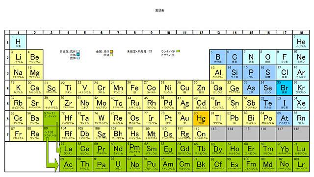 はい、ひとまずこれが周期表ですので各自目を通しておいてください(繰り返しますが2010年版Newtonを参考にしていますので最新版はこの限りではありません)。