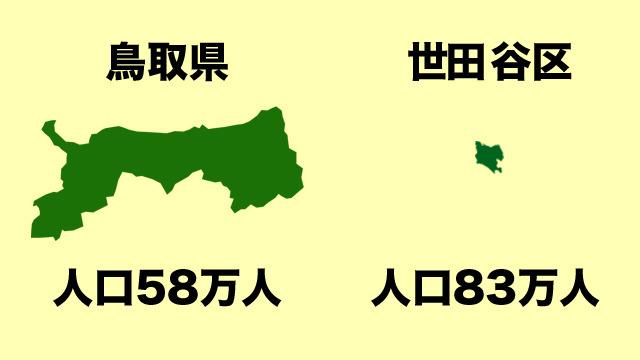 世田谷区より人口が少ない鳥取県