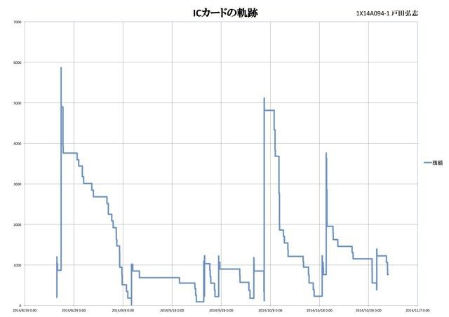 「ICカードの履歴」 戸田弘志