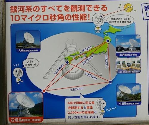 説明看板より。列島の4つの電波望遠鏡で同時に観測する事で巨大な望遠鏡として機能させるという、田中角栄や天海僧正なみにロマンのある話。
