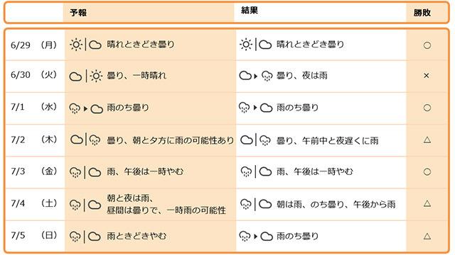 1週間を振り返る(東京都心周辺) 予報は前日夜にこちら</a>でやってます。