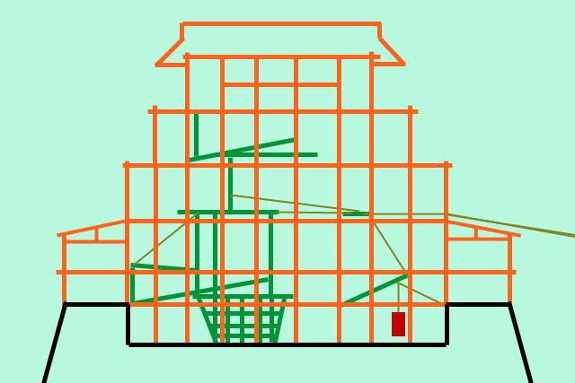 2.木材(緑)や縄(黄)で仕掛けを施し、おもり(赤)を吊る