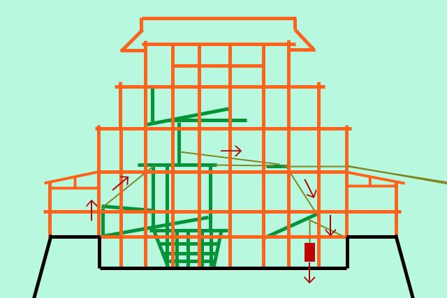 3.この仕掛けによって、矢印のような力が働くという