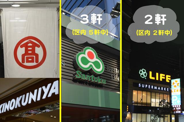 新宿高島屋内の「紀ノ国屋」・「サントク」・「ライフ」。この3種類(計6カ所)以外では取り扱っている様子はなかった。(7/25・26時点)