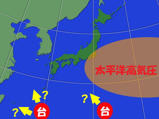 来週には太平洋高気圧が弱まって、台風が北上しやすくなる。