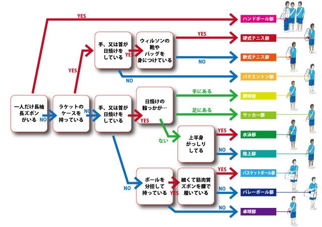 乱暴なチャート図
