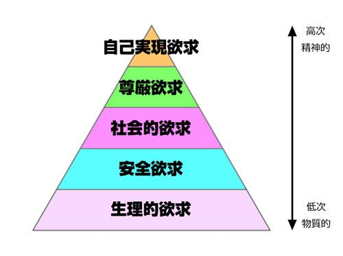 マズローの欲求5段階説の図!
