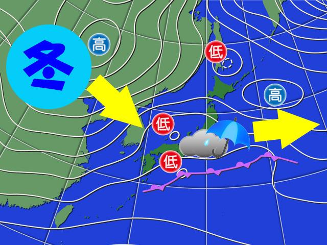 大陸の冬の空気(シベリア高気圧)が強まってきた。週後半に予報通り南下すると、雨雲を押し出して、気温が下がる。なんかビリヤードみたい。