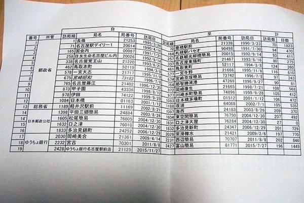 と言いつつも、どの通帳が作ってから終わるまで何日かかったかを整理したエクセル表を見せられたが
