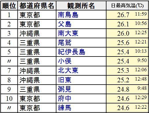11日(金)の気温ランキング。南の島に混じって、三重県や東京都がランクイン!