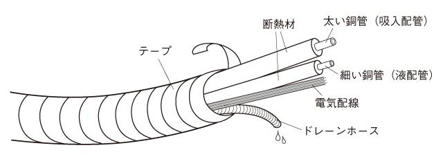 ちなみに、エアコン配管の構造はこうなっている。一本の管として見えているが、実は複数の管やケーブルがひとまとめにテーピングされている
