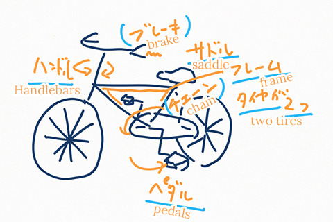 What is a bicycle? I try to write down the elements. The chain and brake, between the parenthesis, were quickly abandoned.