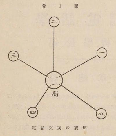 ざっくりしすぎじゃないかって感じもするけど、これがシンプルで分かりやすかった。つまり、「局」(電話局)で接続を切り替えることで、「一」と「三」などの電話機が相互につながる仕組みになっている