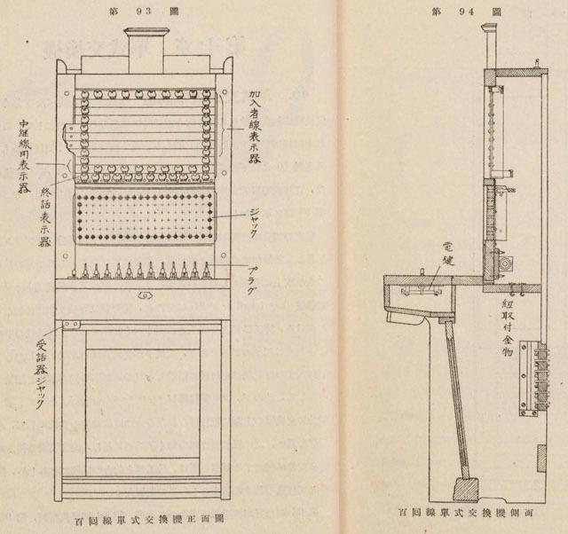 当時使われていたという単式交換機。これは100回線用なので、あとで説明する「加入者線表示器」や「ジャック」が100個ずつもある。ザ・昔の機械という感じ