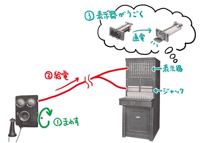 電話機のハンドルを回して発生した電気が、交換機に付いている表示器を動かす