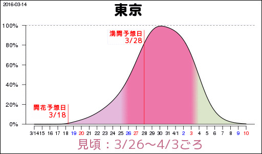 東京の見頃予想。3月の終わりには満開に。