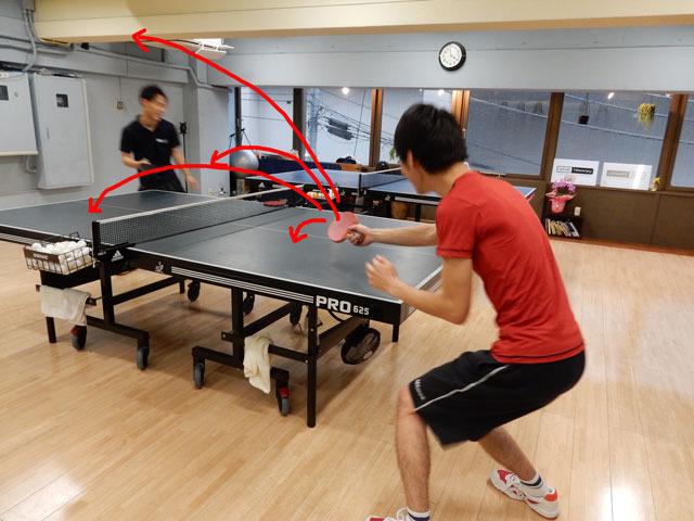 球がうまく返らない。同じようなサーブを何回か出してもらったが、色々な方向に球が飛んでいってしまう。