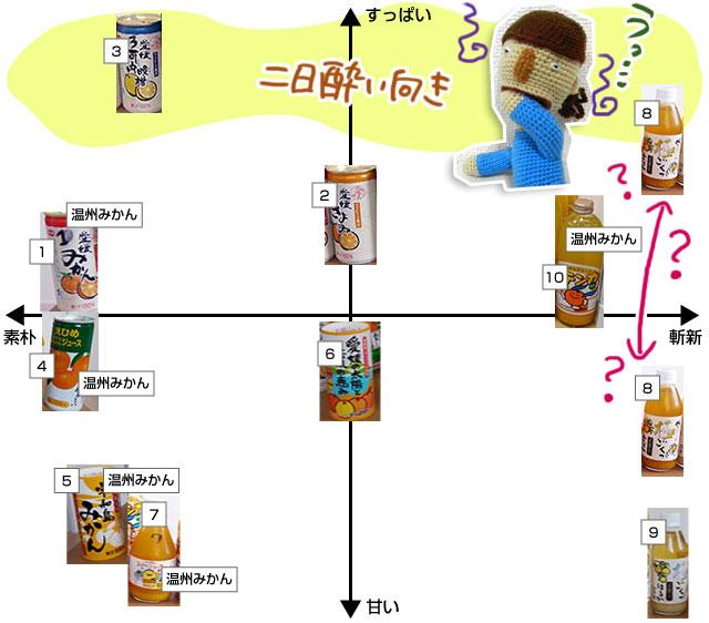 愛媛でみかんジュースを飲み比べたい場合は道の駅がおすすめ。品種の豊富さはもとより、同じ温州みかんジュースでもはっきりと味の違いが。