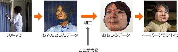 前回のながれ(日本の3Dスタジオの雄、ケイズデザインラボ全面協力)