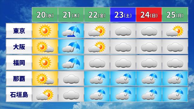 沖縄の週間予報から「梅雨」のにおいがプ~ンと。