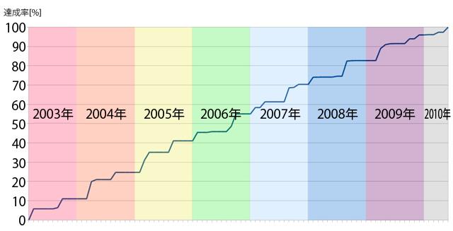 私のJR乗りつぶし達成率の記録。最後まで息切れすることなく乗りまくった(グラフがきれいな右肩上がりになっている)のが自慢