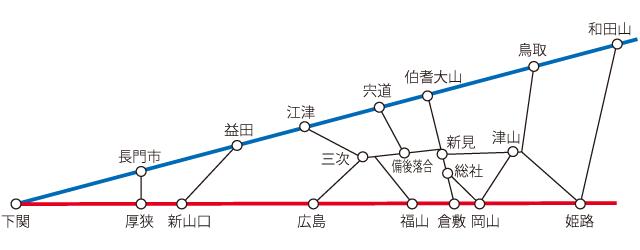 例として、中国地方の山陽側(赤線)と山陰側(青線)とを結ぶ路線をグラフ的に表してみた(もちろん山陽・山陰を結ばない路線がこれ以外にある)。「巡回セールスマン問題」に見えなくもないが、どうやっても同じ場所を何度も通らないと全路線に乗るのは無理