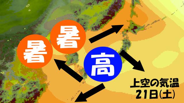 高気圧からは時計回りに風。大陸の暑くなった空気が北海道に。