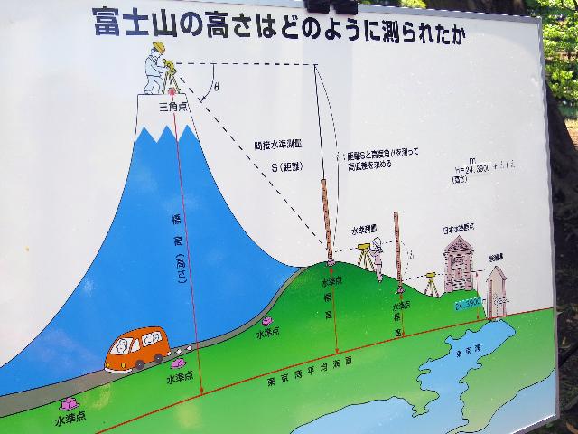 富士山の標高もこの基準点から算出