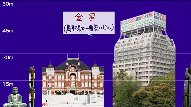 東京ドームを分かりやすく撮るのに失敗したため、ほぼ同じ大きさの「米子ユニバーサルホテル」で代用
