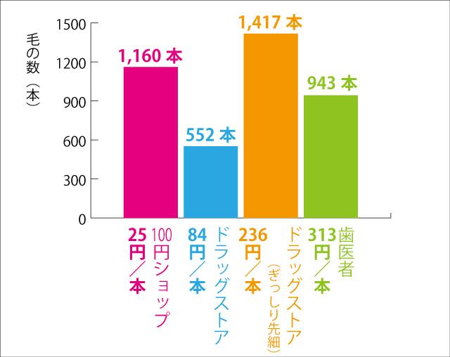 やっぱり100円ショップ大健闘だと思う。すごい。