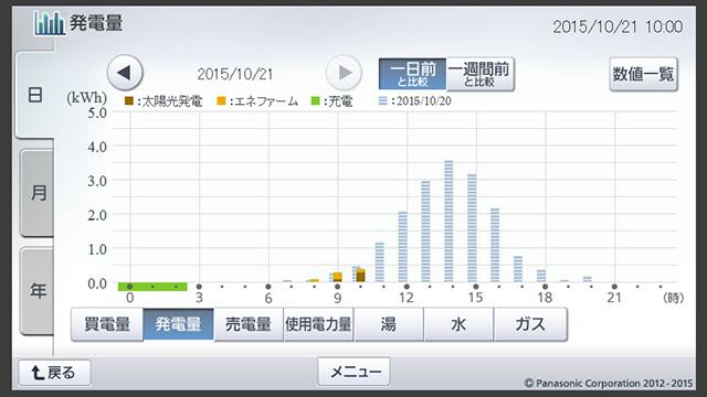そしてこれが時間ごとの発電量のグラフである(パナソニックホームページから)。