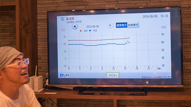 やがて室内の温度湿度のモニターを発見して爆笑しはじめる