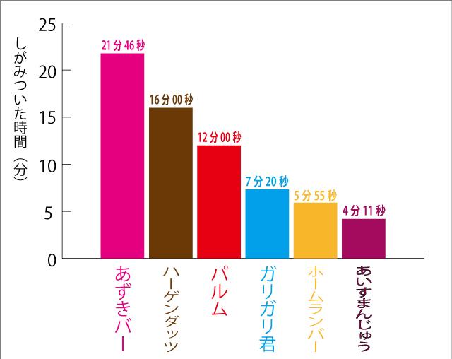 今までの結果を棒グラフにするとこうなる。時間が長い順に並べた。