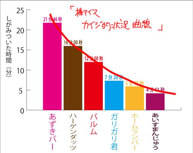 『棒アイス カイジ的状況曲線』
