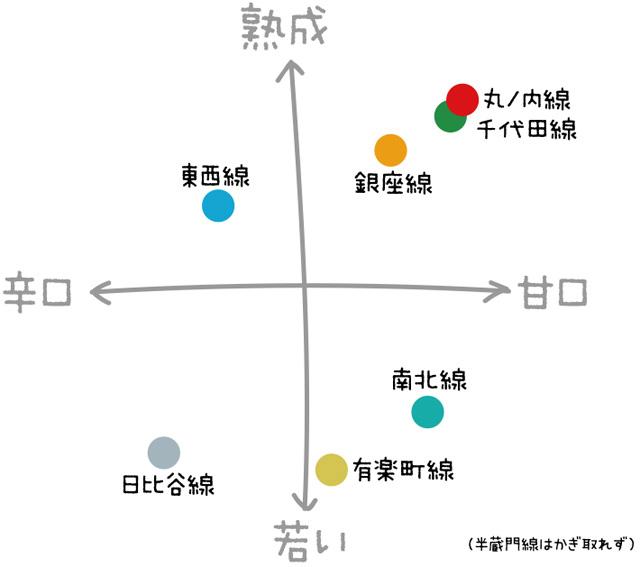 軸が「甘口/辛口」「熟成/若い」でいいのか、はなはだ疑問だが今回は大阪の形式に合わせた。東京の場合は香りの強さの軸が必要かもしれない。