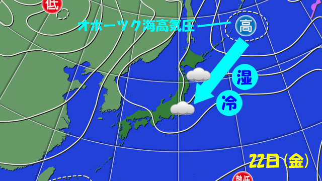 先週の主役はオホーツク海高気圧。ヒンヤリ・ドンヨリで、関東と東北の梅雨は明けず。これ、もう一回現れたら今年の夏は…(以下略)