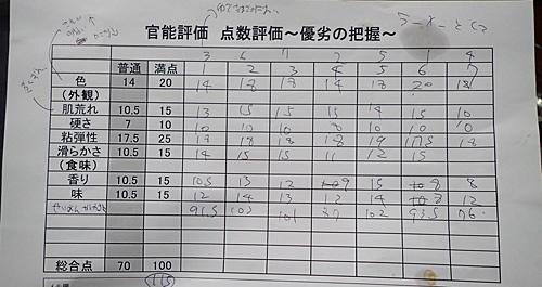 全くあてにならない私の点数評価。また同じテストをやったら、だいぶ違う結果になると思う。それにしても食べすぎで腹が苦しい。