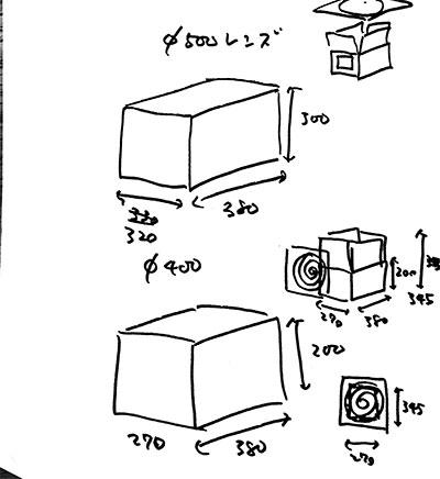 試行錯誤のすえ、箱のサイズ、レンズの中心位置が決まった。