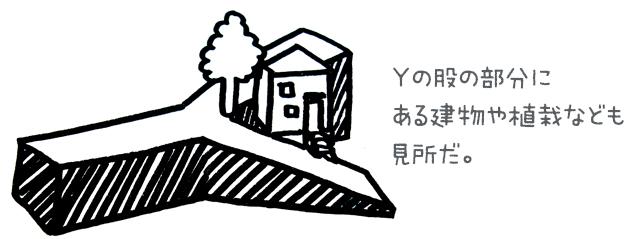 「残余地」:Y字の股の部分の土地のこと。使いづらい土地の形ゆえ、他にはない魅力的なことになってたりする。左右で入口の高さが違う建物だったりするとベスト!