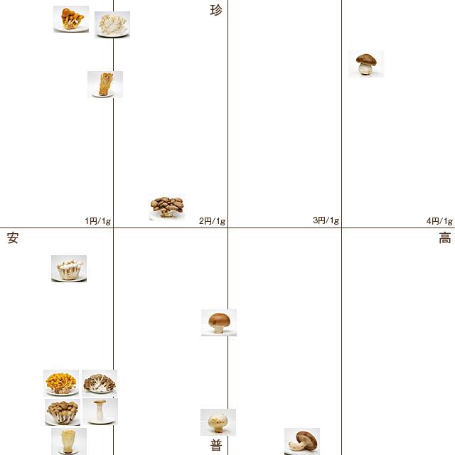 グラムあたりの値段と販売レア度のサンプル図。