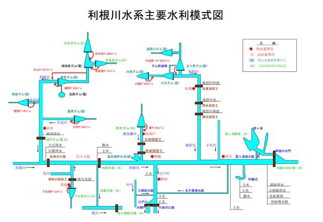 利根川にどう合流があってどう分岐して行くか(国土交通省資料より)