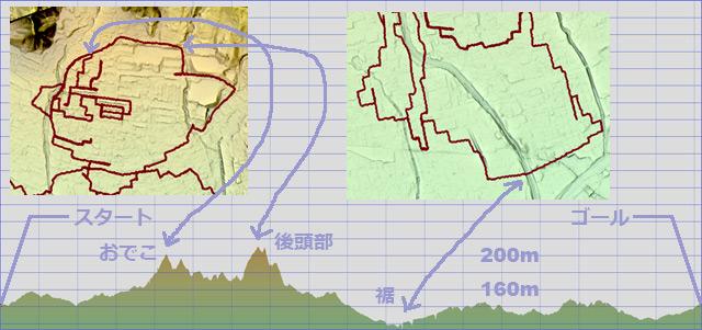 コースの断面図。一番高いのは後頭部で一番低いのは裾だった(国土地理院「基盤地図情報数値標高モデル」5mメッシュ</a>をもとに<a href=