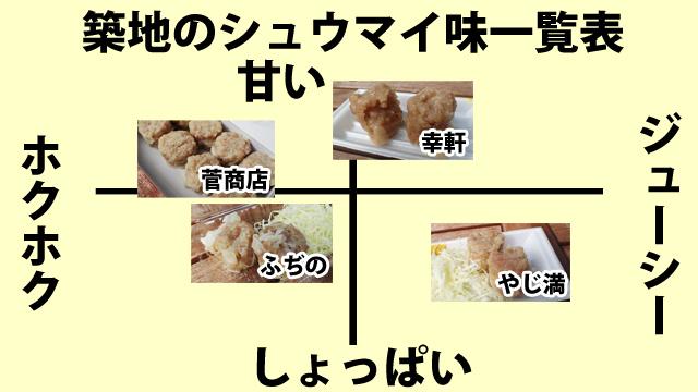 築地では、シュウマイをソース(ウスターソース)で食べる文化がある。この表で、ホクホクに近いシュウマイをソースで食べると、完全にハンバーグ味になる。ぜひ試してみて欲しい