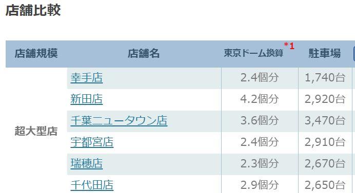 オフィシャルサイトで東京ドーム何個分で店舗サイズを紹介しているあたりがジョイフル本田への期待を裏切らない。