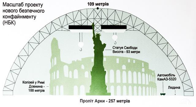 どれぐらいでかいかというと、その高さ109m、アーチの幅257m! 先ほどの模型があった同じ資料館にあったパネルより。それにしても比較として自由の女神ってちょっとなんというかどうなの。