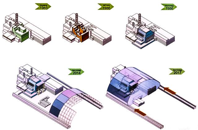 4号炉は1983年に完成、86年に事故を起こし石棺で覆われる。2012年から新石棺の建設がはじまり、来年には4号炉が覆われ見えなくなる(同資料館のパネルより)。