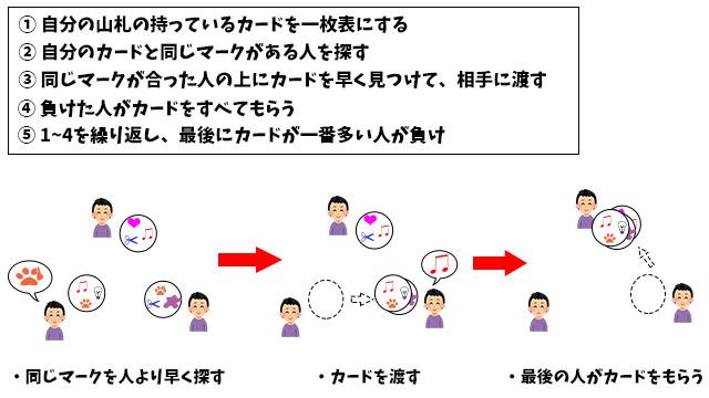 DOBBLEの簡単なルール説明。
