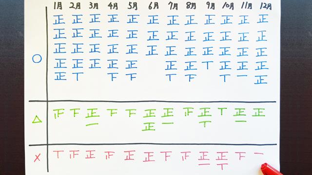 2016年の予報を振り返り。〇…当たり、△…どっちとも言えず、×…はずれ。東京都心の翌日の予報。