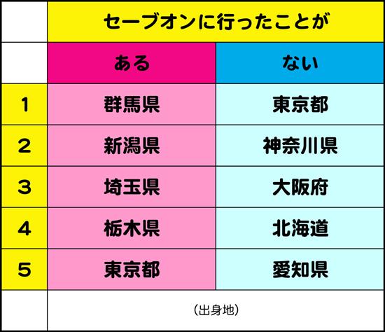 「セイコーマートなら知ってるんだけどな」って複数の北海道民に言われ、セイコーマートの強さが身にしみたりした