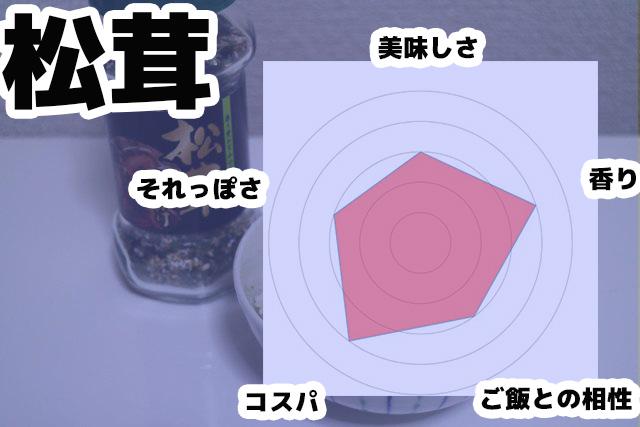 松茸のレーダーチャート